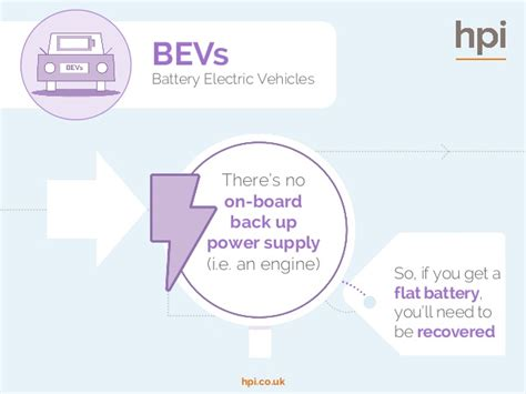 Electric Vehicle Chargepoint Specialists