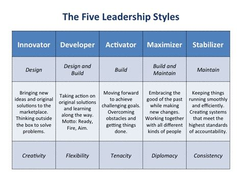 quotes   leadership styles  quotes