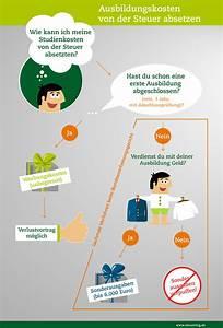 Kosten Studium Kind Absetzen : steuerring steuererkl rung f r studenten steuerring ~ Lizthompson.info Haus und Dekorationen