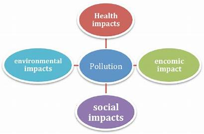 Pollution Environmental Pdf Kinds Types Different Meaning