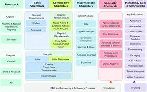The Chemical Global Value Chain