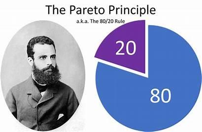 Rule Pareto Principle Marketing Ways Applies Balancing