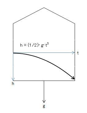 相対 性 理論 と は