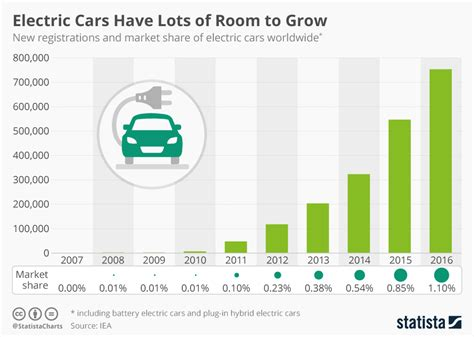 Electric Vehicle Market by Chart Electric Cars Lots Of Room To Grow Statista
