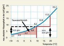 Luftfeuchtigkeit Berechnen : tauwasserausfall wissen wiki ~ Themetempest.com Abrechnung