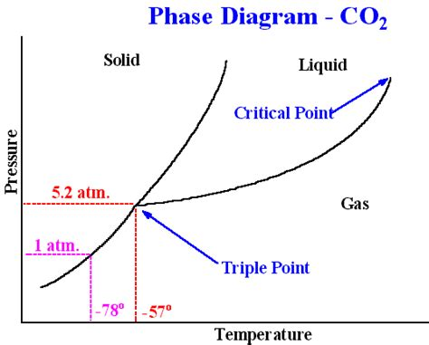 Phase Change Diagram Of Carbon Dioxide