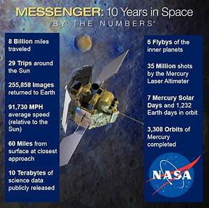 NASA's MESSENGER spacecraft about to crash into Mercury at ...
