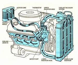 Question About Radiator  Computers  Vs Car Engine