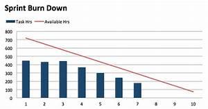 Burndown Chart Excel Template Download