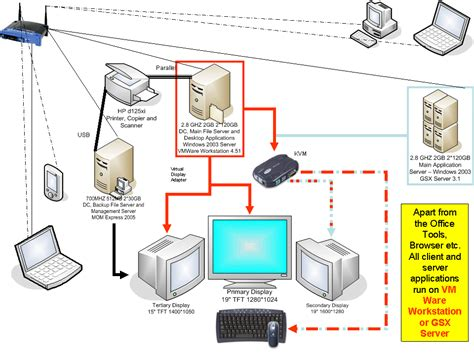 How Beautiful Wired Home Network Diagram