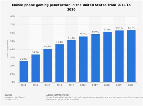 U.S. mobile gaming penetration 2016