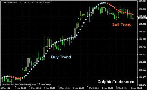 meta 4 trader hma v2 trend following metatrader 4 indicator