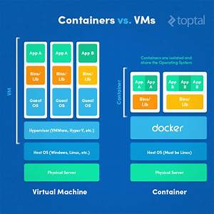 Introduction To Docker Tutorial