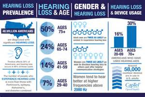 14 Hearing Loss Facts  Infographic