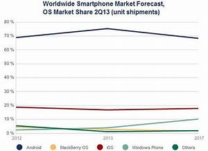 windows phone market share to more than double by 2017 cnet With smartphone war android market share hits 75 share