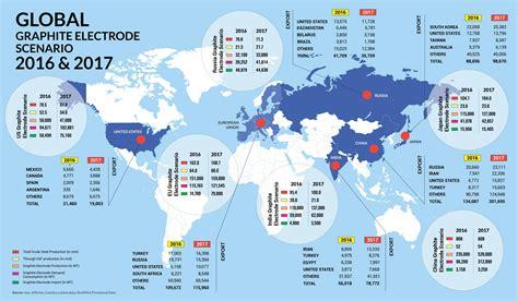 global graphite electrode scenario   steel news