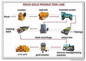 Small Gold Mining Plant Mercury Amalgam Barrel