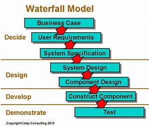 Waterfall Model Software Development Life Cycle  Sdlc