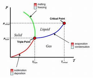 File Phase Diagram Water Png