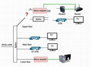 Help With Moca Adapter  Tv  And Modem On Same Line