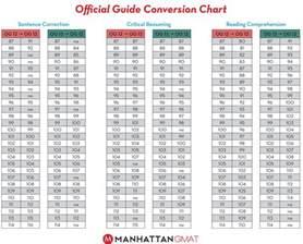 reading comprehension work og 13 conversion guide verbal gmat