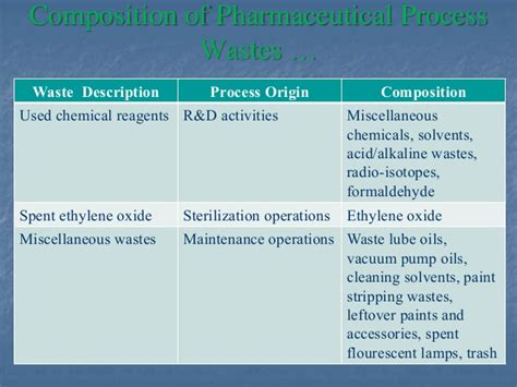 Waste Generation In Pharmaceutical Manufacturing Industry