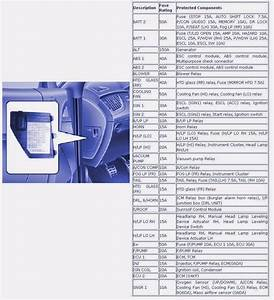 Engine Compartment Fuse Box Diagram Of 2010 Hyundai