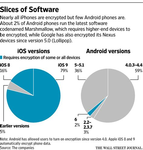 encryption for android why are so few android phones encrypted and should you