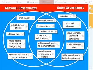 Federalism  National  U0026 State Government Powers  U2014 Learning