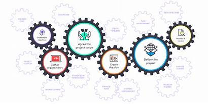 Project Management Animated Cogs Services Business Development