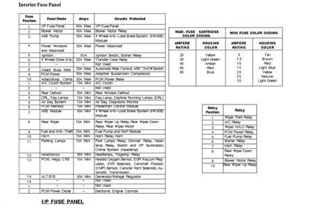 Ford Explorer Fuse Box Diagram Panel