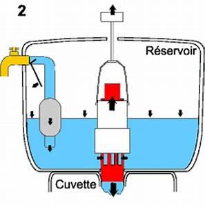 Comment Régler Une Chasse D Eau : comment r parer une chasse d 39 eau qui fuit 3 raisons et ~ Premium-room.com Idées de Décoration
