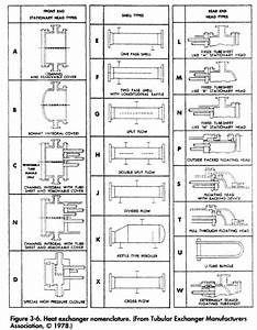 Heat Exchanger Types | Oil and Gas Separator