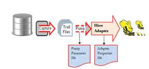 relational transactions  hive oracle data