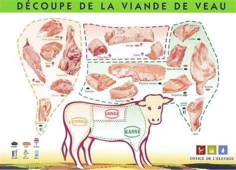 cuisiner du veau en morceau les produits de la société