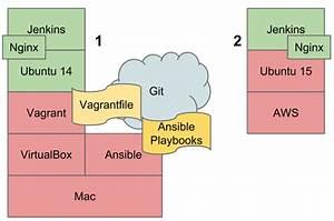 Tutorial  Configuration Management