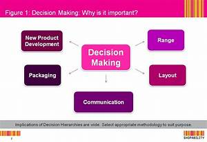 Shopper Decision Making  U2013 How And Where Is It Happening Now