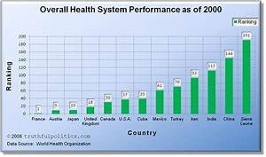 U.S. Health Care Ranking Compared to Other Countries ...
