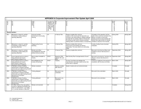 Employee Performance Scorecard Template Excel by Employee Performance Scorecard Template Excel And Template