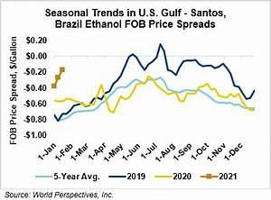 Ethanol Market And Pricing Data January 13 2021 U S