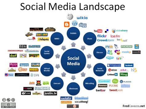 Social Media Marketing to Surpass Search Engine Marketing: SMM vs. SEO