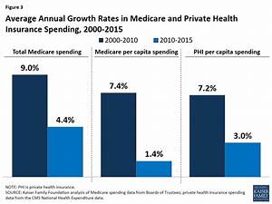 The Facts on Medicare Spending and Financing   The Henry J ...