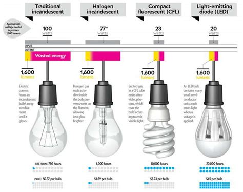 comparison of led bulb cfl bulb with halogen and