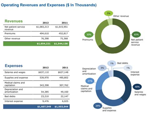 baystate health financials baystate health annual