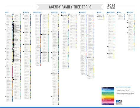 2016 agency family tree global by RThree - issuu