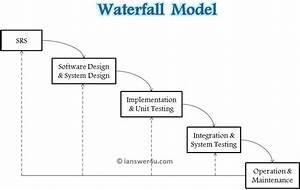 Waterfall Model of SDLC ~ I Answer 4 U