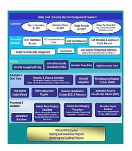 Records Management Framework