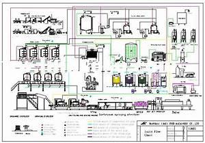 Flow Diagram For Yogurt Plant For Sale