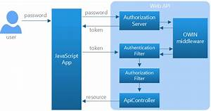 Secure A Web Api With Individual Accounts And Local Login