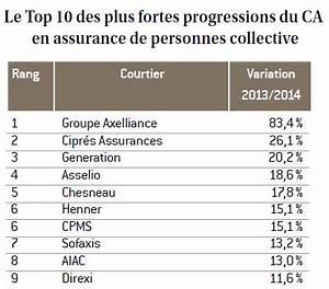 Classement Assurance Auto : classement 2015 des courtiers en collective la m canique du succ s ~ Medecine-chirurgie-esthetiques.com Avis de Voitures